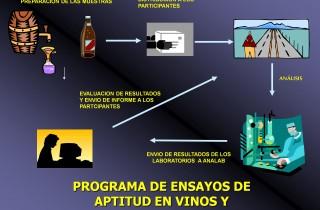 PROGRAMA DE ENSAYOS DE APTITUD EN VINOS Y ALCOHOLES  PVA-2020